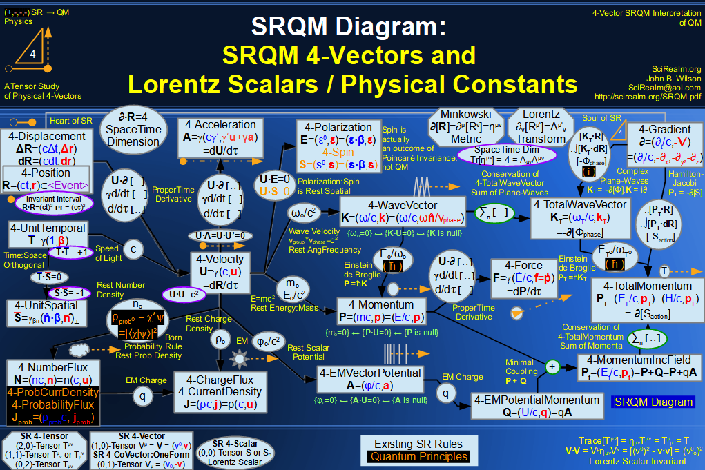 SRQM 4-Vector and Lorentz Scalar Diagram