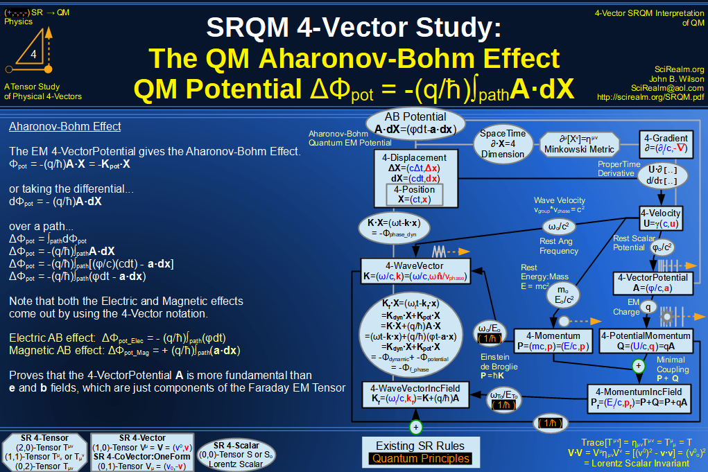 SRQM 4-Vector : Four-Vector Aharonov-Bohm Effect Diagram