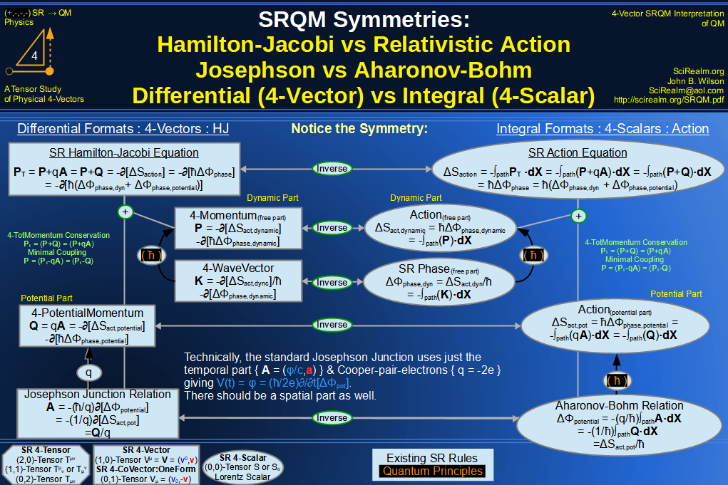 Four-Vector Hamilton-Jacobi vs Action, Josephson vs Aharonov-Bohm Diagram