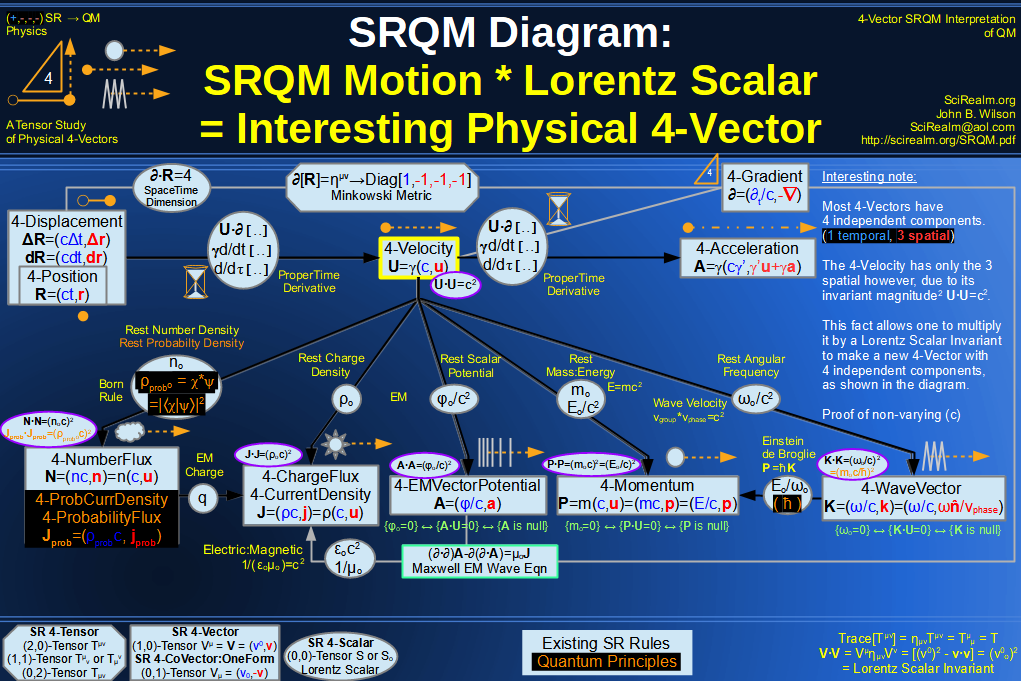 SRQM 4-Vector : Four-Vector Motion of Lorentz Scalar Invariants