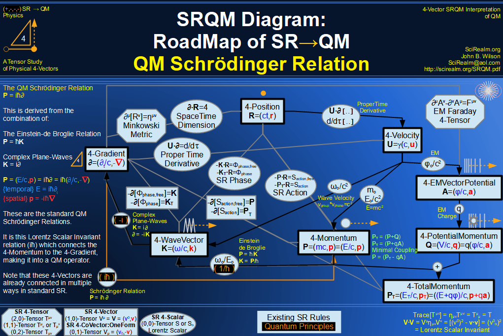 SRQM 4-Vector : Four-Vector QM Schroedinger Relation