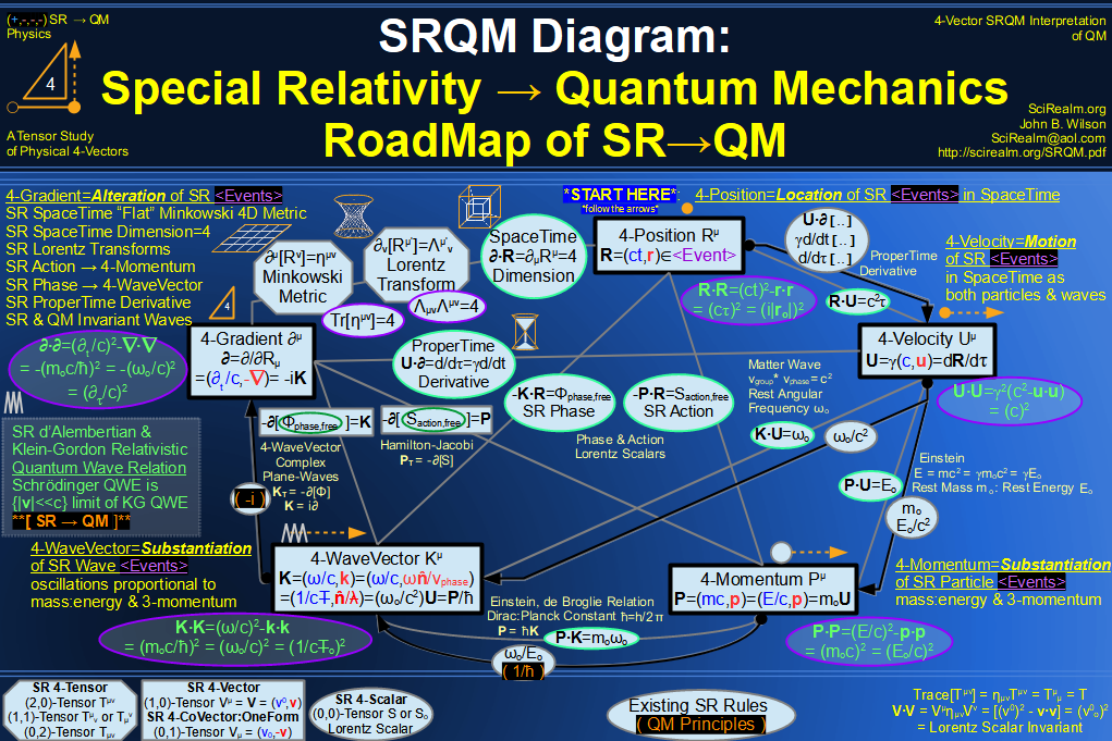 SRQM 4-Vector : Four-Vector SR Quantum RoadMap