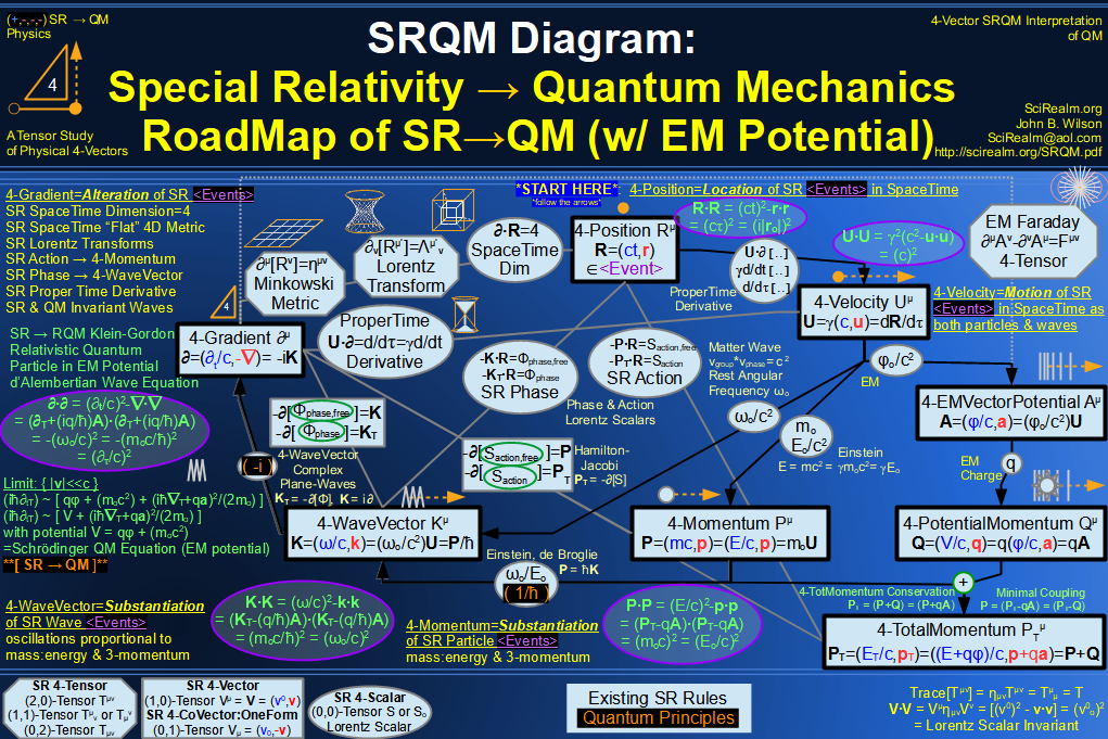 SRQM + EM 4-Vector : Four-Vector SR Quantum RoadMap