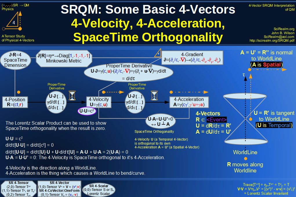 SRQM 4-Vector : Four-Vector SpaceTime Orthogonality
