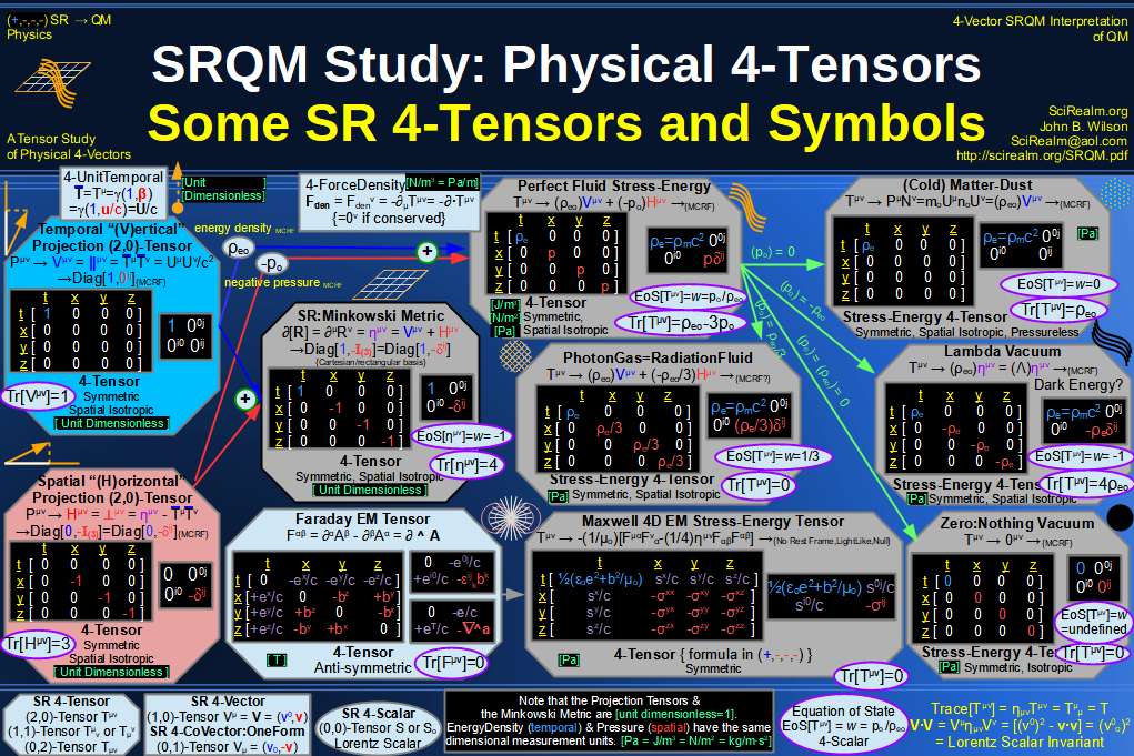 SRQM 4-Vector : Four-Vector Stress-Energy & Projection Tensors Diagram