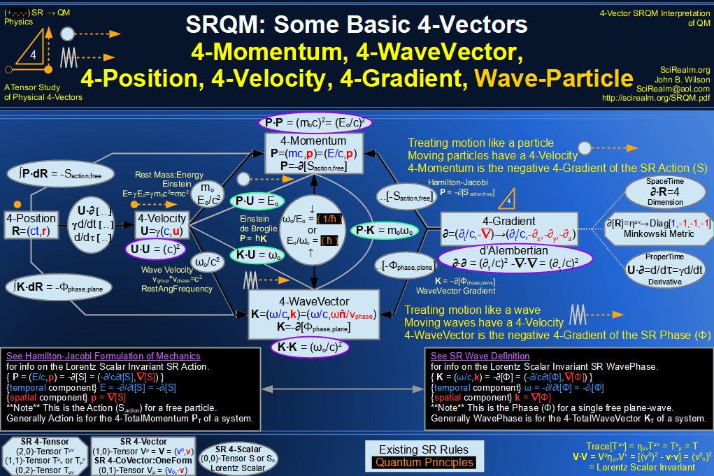 SRQM 4-Vector : Four-Vector Wave-Particle Diagram